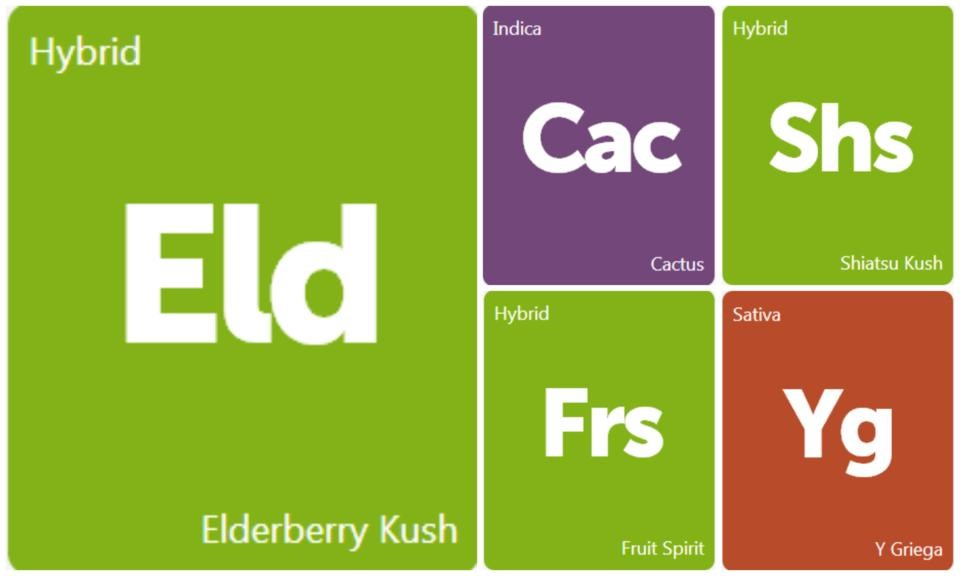 New Strains Alert: Cactus, Elderberry Kush, Fruit Spirit, Shiatsu Kush, and Y Griega