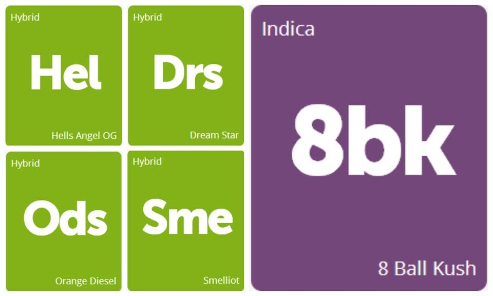 New Strains Alert: 8 Ball Kush, Hells OG, Dream Star, Orange Diesel, and Smelliot