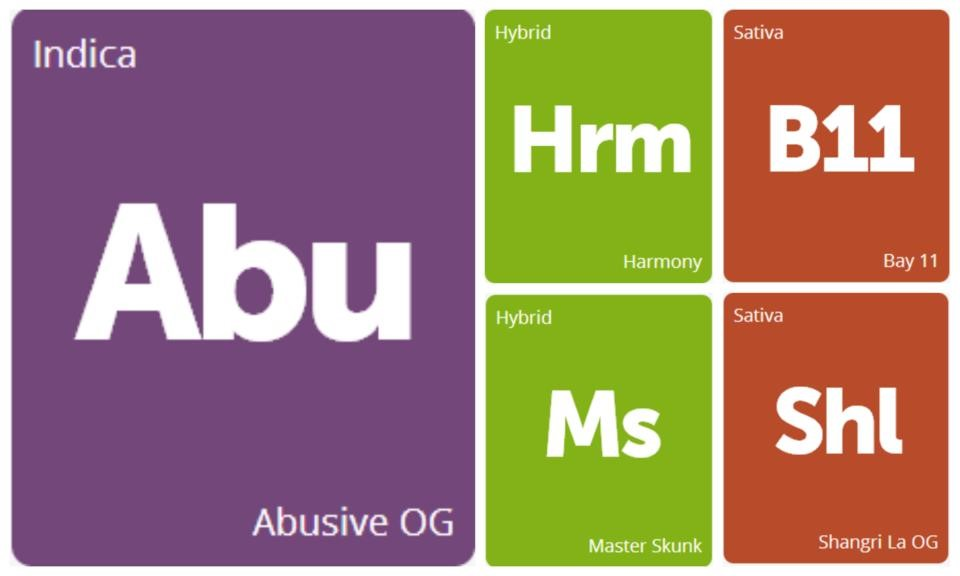 New Strains Alert: Abusive OG, Harmony, Master Skunk, Bay 11, and Shangri La OG