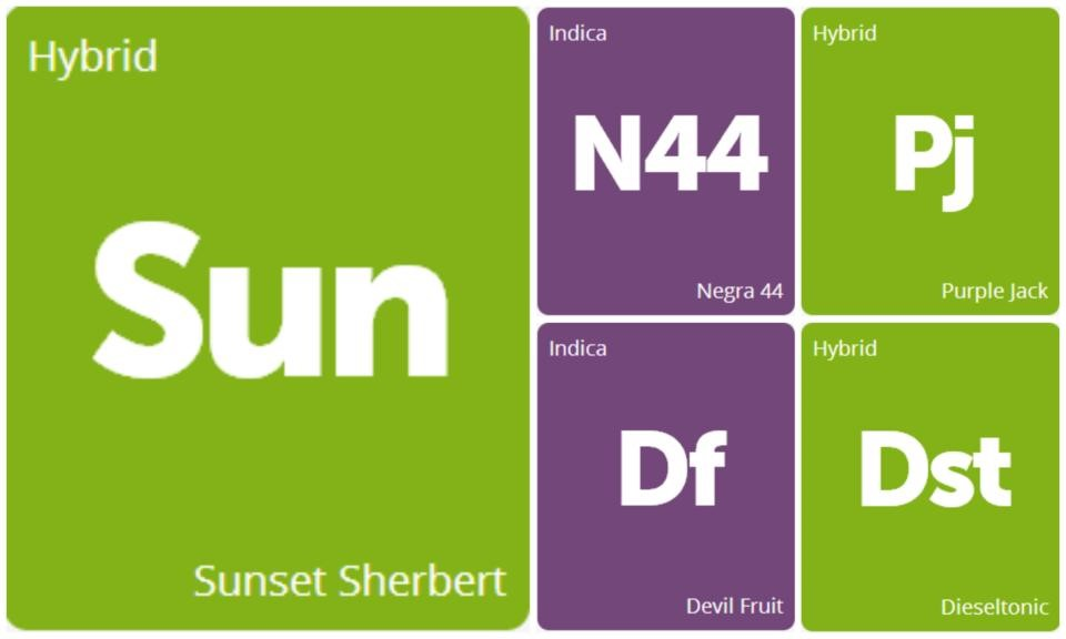 New Strains Alert: Sunset Sherbert, Purple Jack, Dieseltonic, Devil Fruit, and Negra 44