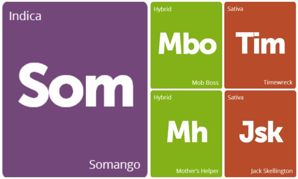 New Strains Alert: Mob Boss, Timewreck, Somango, Jack Skellington, and Mother's Helper