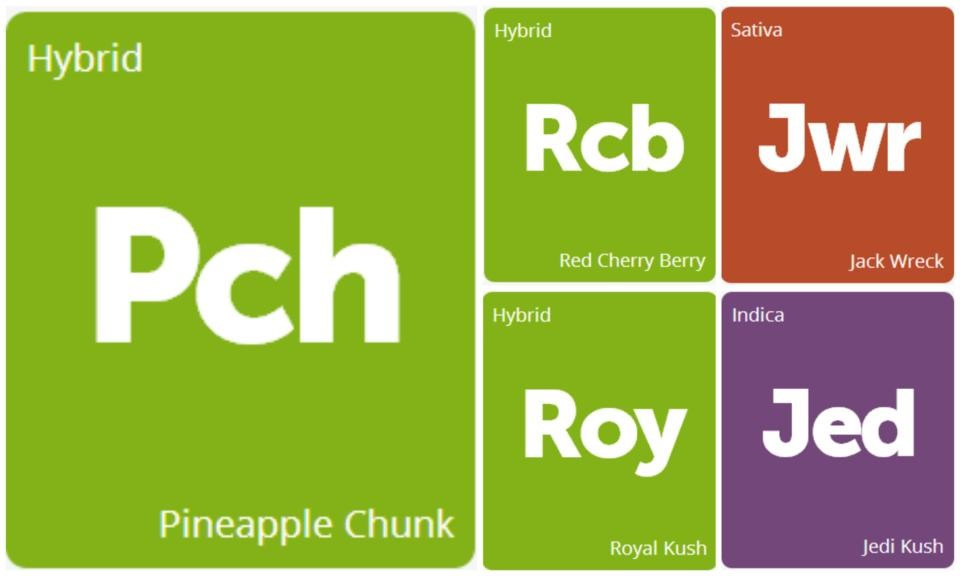 New Strains Alert: Pineapple Chunk, Jedi Kush, Red Cherry Berry, Jack Wreck, and Royal Kush