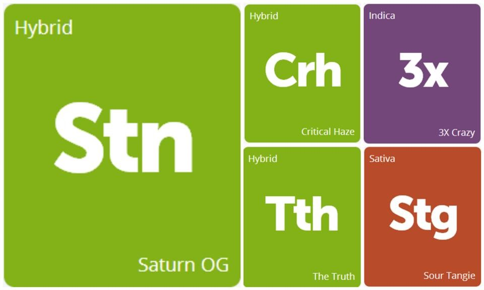 New Strains Alert: Saturn OG, Critical Haze, The Truth, 3X Crazy, and Sour Tangie