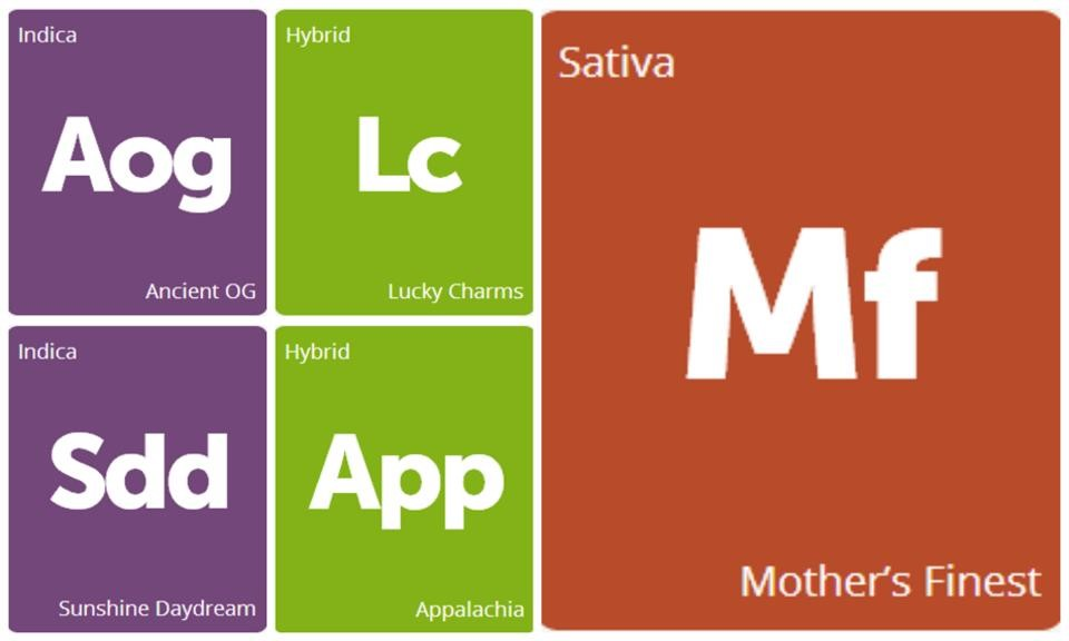 New Strains: Ancient OG, Appalachia, Lucky Charms, Mother's Finest, and Sunshine Daydream