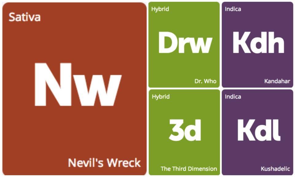 New Strains Alert: Dr. Who, Nevil's Wreck, Kandahar, Kushadelic, and The Third Dimension