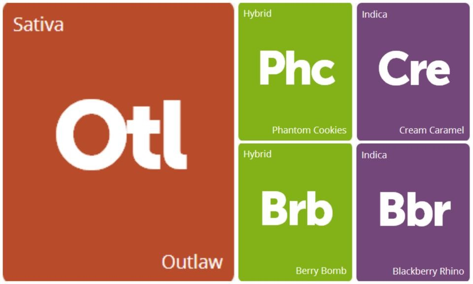 New Strains Alert: Berry Bomb, Cream Caramel, Outlaw, Blackberry Rhino, and Phantom Cookies