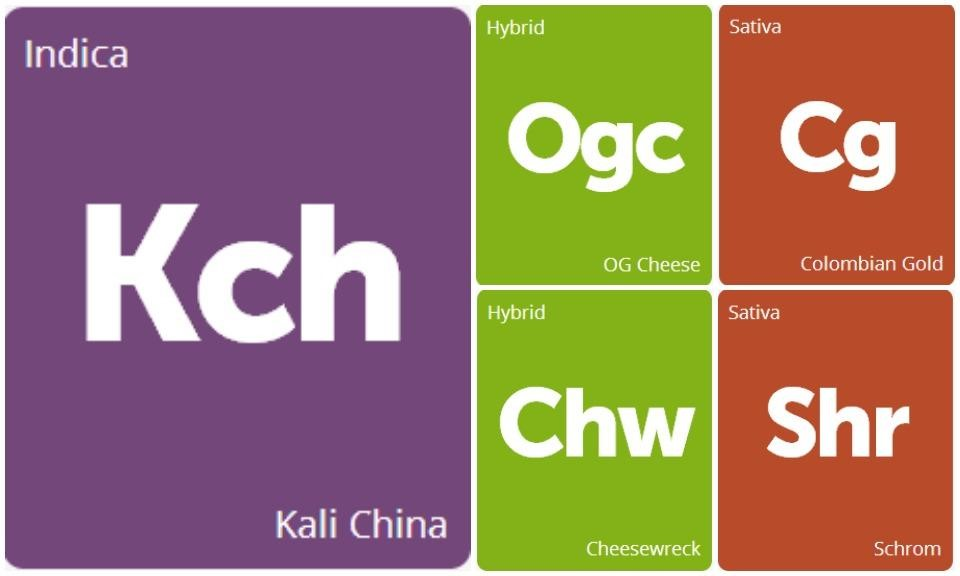 New Strains Alert: OG Cheese, Colombian Gold, Kali China, Cheesewreck, and Schrom