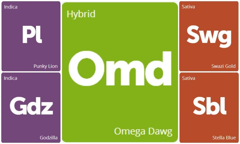 New Strains Alert: Godzilla, Omega Dawg, Stella Blue, Punky Lion, and Swazi Gold