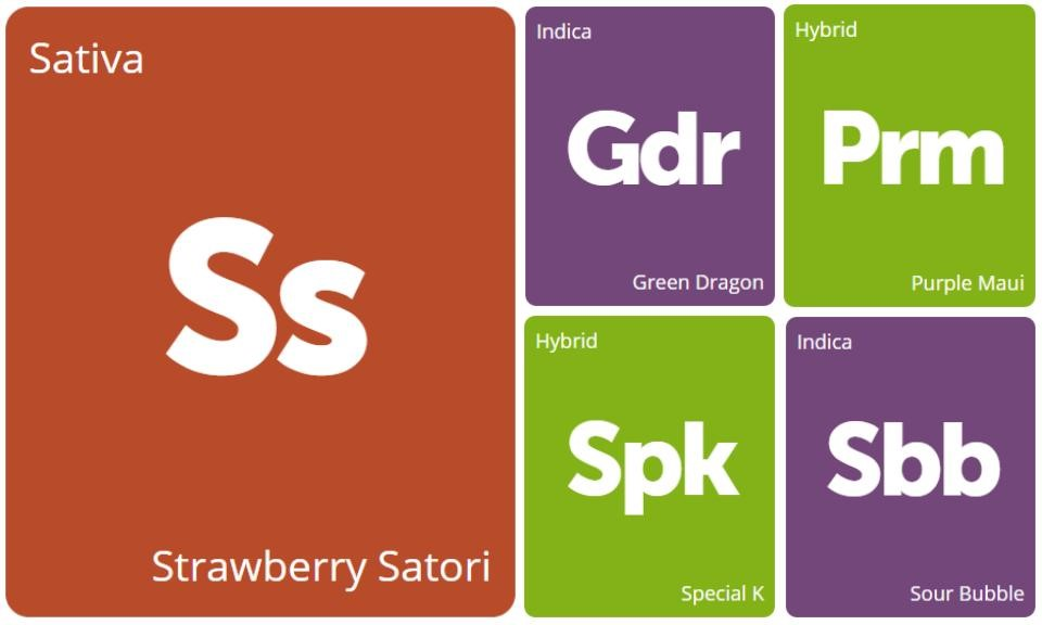 New Strains Alert: Green Dragon, Purple Maui, Sour Bubble, Special K, and Strawberry Satori