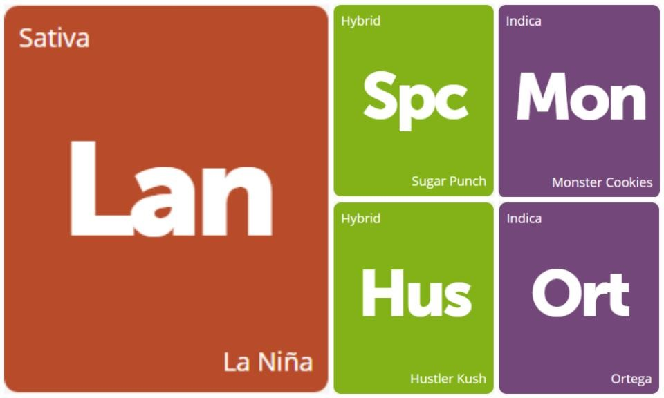 New Strains Alert: La Niña, Sugar Punch, Hustler Kush, Ortega, and Monster Cookies