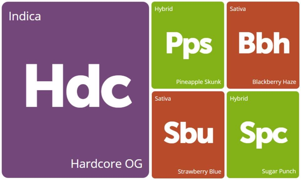 New Strains Alert: Strawberry Blue, Blackberry Haze, Sugar Punch, Pineapple Skunk, and Hardcore OG