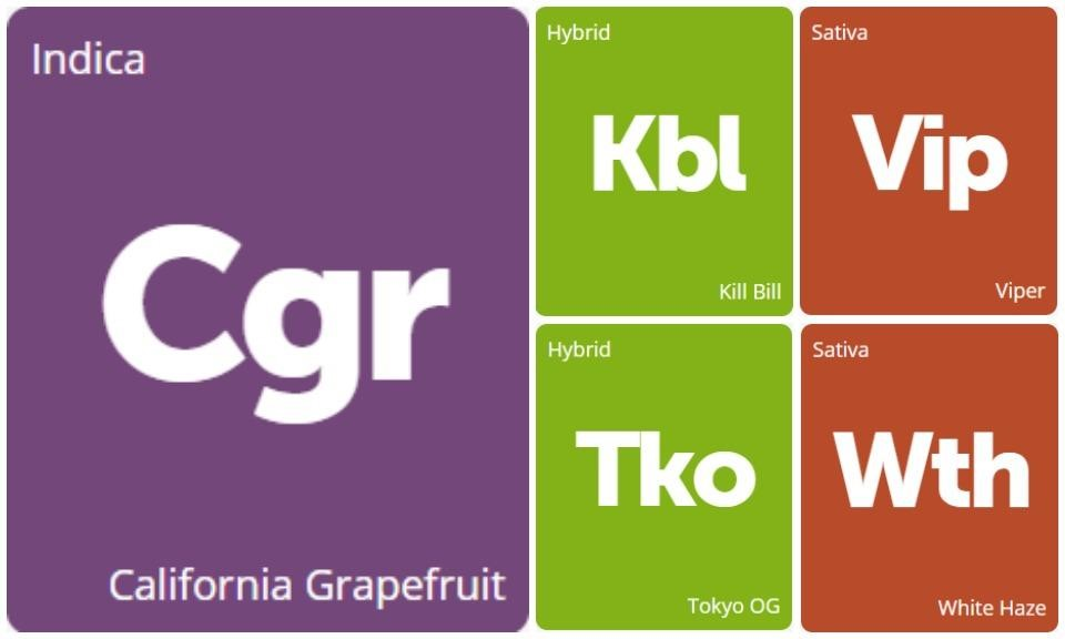 New Strains Alert: Kill Bill, Viper, California Grapefruit, Tokyo OG, and White Haze