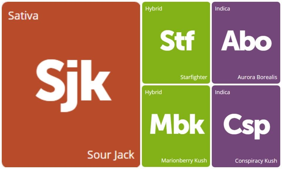 New Strains Alert: Conspiracy Kush, Starfighter, Sour Jack, Aurora Borealis, and Marionberry Kush