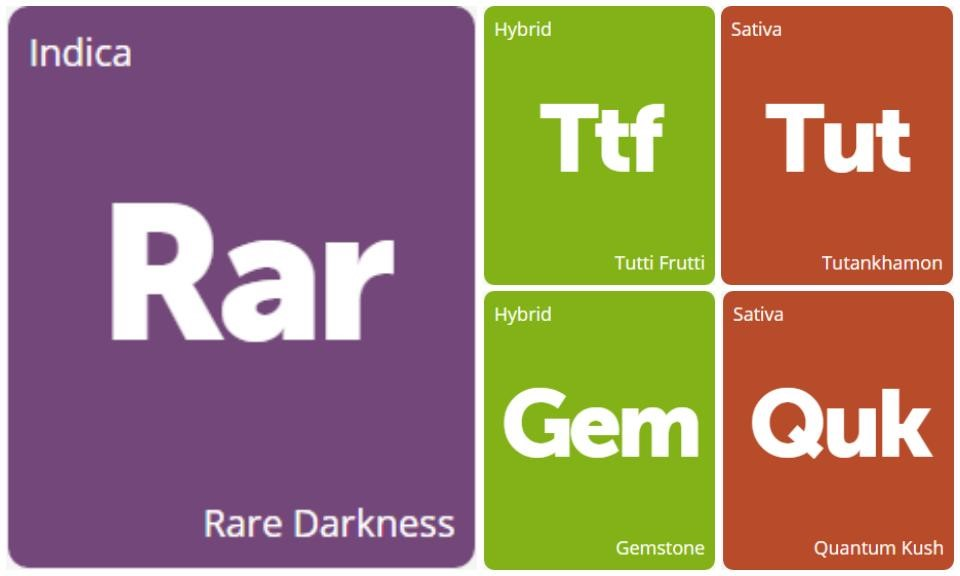 New Strains Alert: Rare Darkness, Tutankhamon, Quantum Kush, Gemstone, and Tutti Frutti