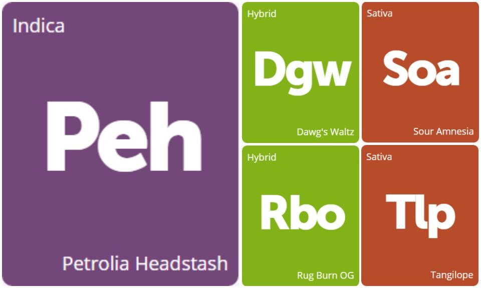 New Strains Alert: Sour Amnesia, Dawg's Waltz, Petrolia Headstash, Tangilope, and Rug Burn OG
