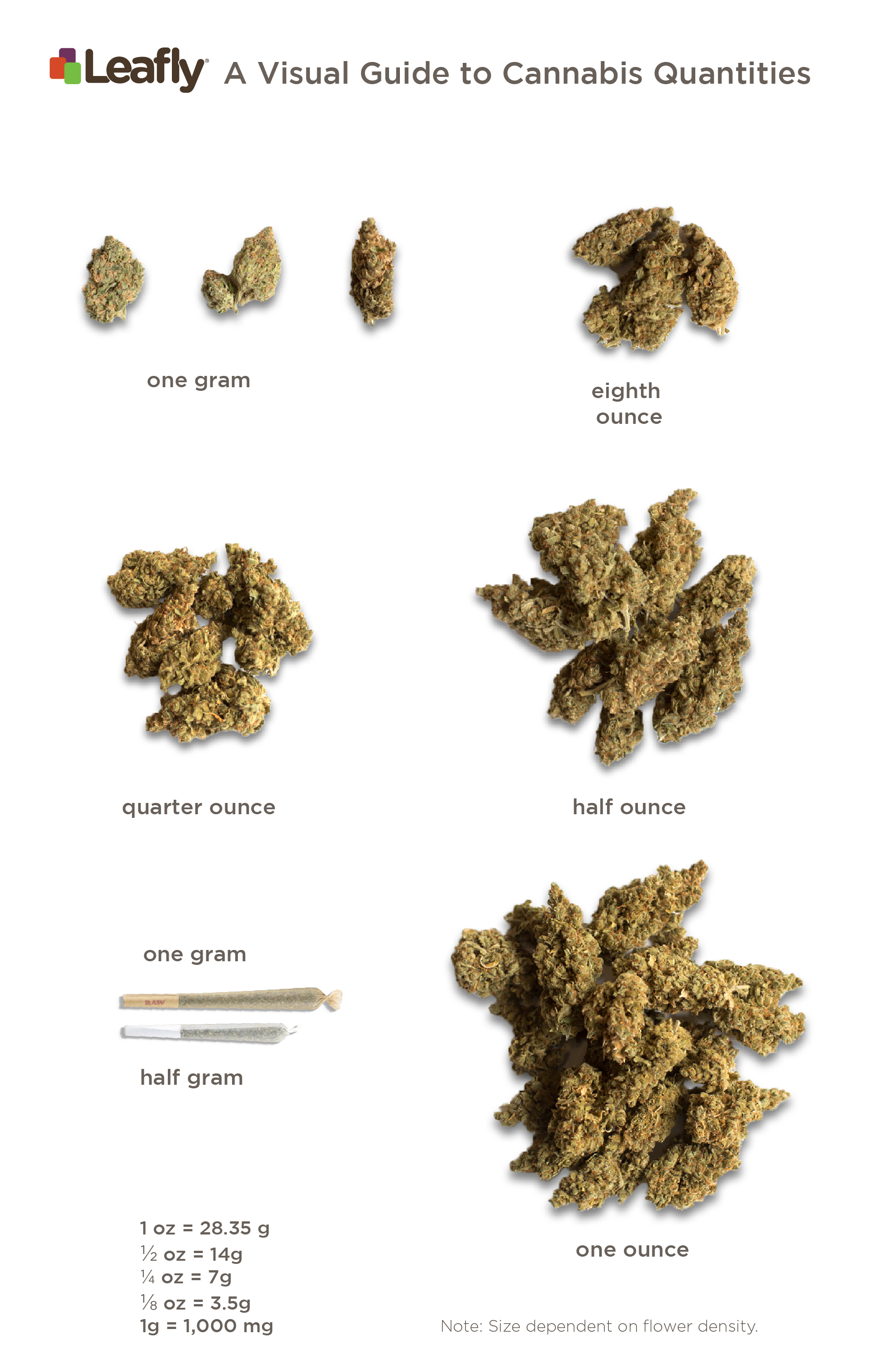 what does one gram of cannabis look like? a visual guide to cannabis