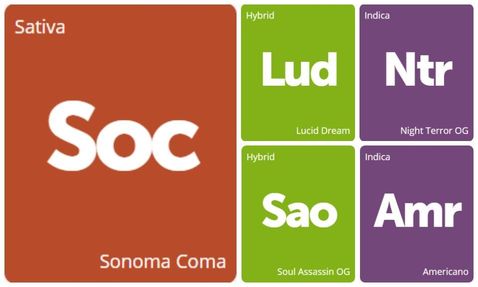 New Strains Alert: Lucid Dream, Night Terror OG, Sonoma Coma, Soul Assassin OG, and Americano