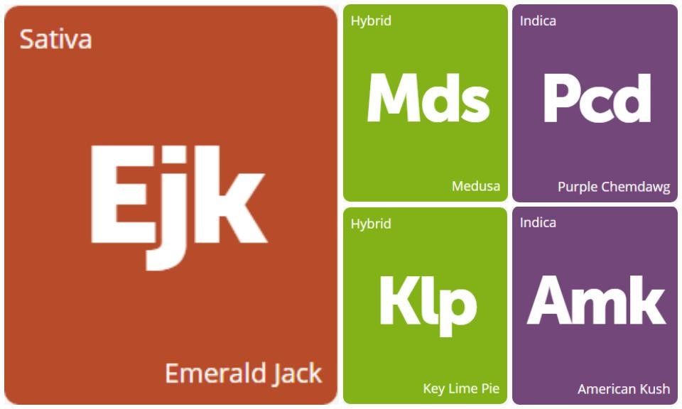 New Strains Alert: Medusa, Purple Chemdawg, Emerald Jack, American Kush, and Key Lime Pie