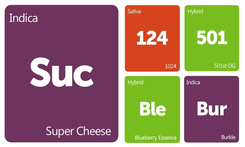 New Strains Alert: Super Cheese, 1024, 501st OG, Blueberry Essence, and Burkle