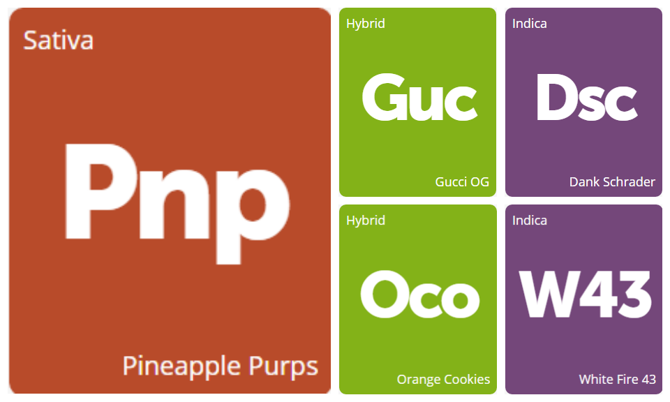 New Strains Alert: Dank Schrader, Pineapple Purps, Gucci OG, White Fire 43, and Orange Cookies
