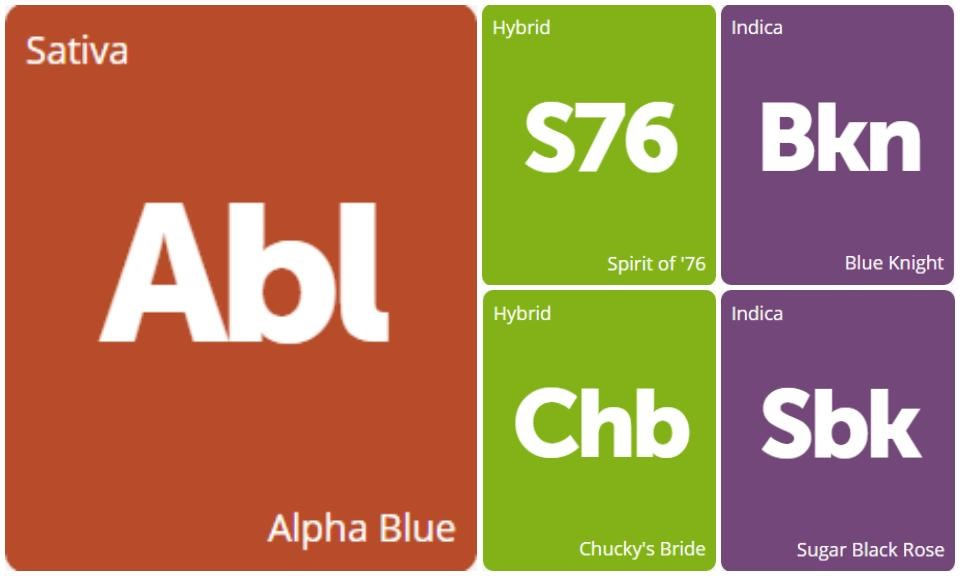 New Strains Alert: Spirit of '76, Blue Knight, Alpha Blue, Sugar Black Rose, and Chucky's Bride
