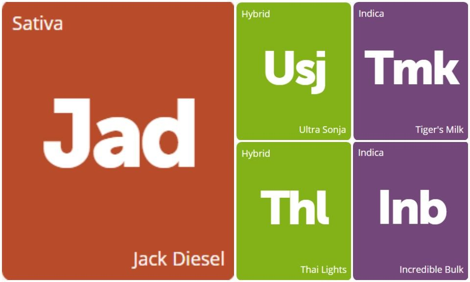 New Strains Alert: Tiger's Milk, Thai Lights, Incredible Bulk, Ultra Sonja, and Jack Diesel