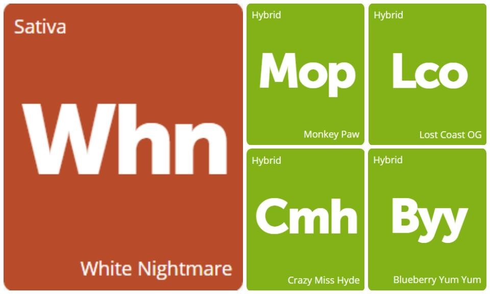 New Strains Alert: White Nightmare, Monkey Paw, Lost Coast OG, Crazy Miss Hyde, and Blueberry Yum Yum