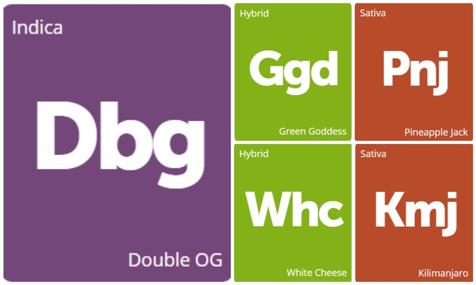 New Strains Alert: Pineapple Jack, Double OG, Green Goddess, Kilimanjaro, and White Cheese