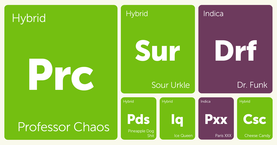 New Strains Alert: Professor Chaos, Ice Queen, Sour Urkle, Cheese Candy, and More