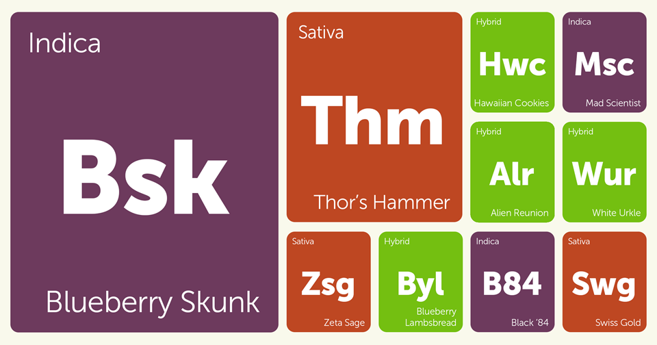 New Strains Alert: Swiss Gold, Thor's Hammer, Hawaiian Cookies, Blueberry Skunk, and More