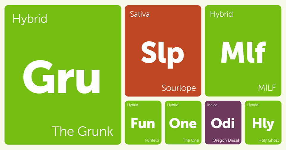 New Strains Alert: The Grunk, MILF, Holy Ghost, Sourlope, and More