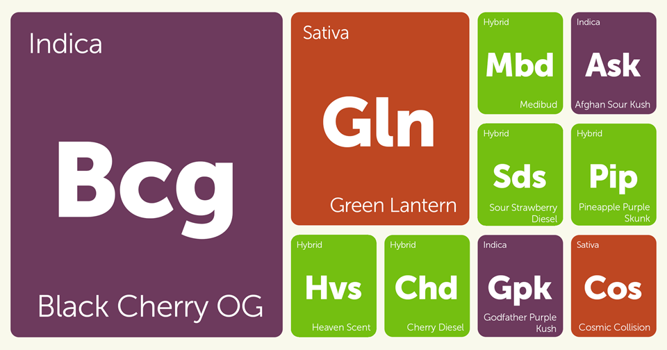 New Strains Alert: Green Lantern, Black Cherry OG, Cosmic Collision, Medibud, and More