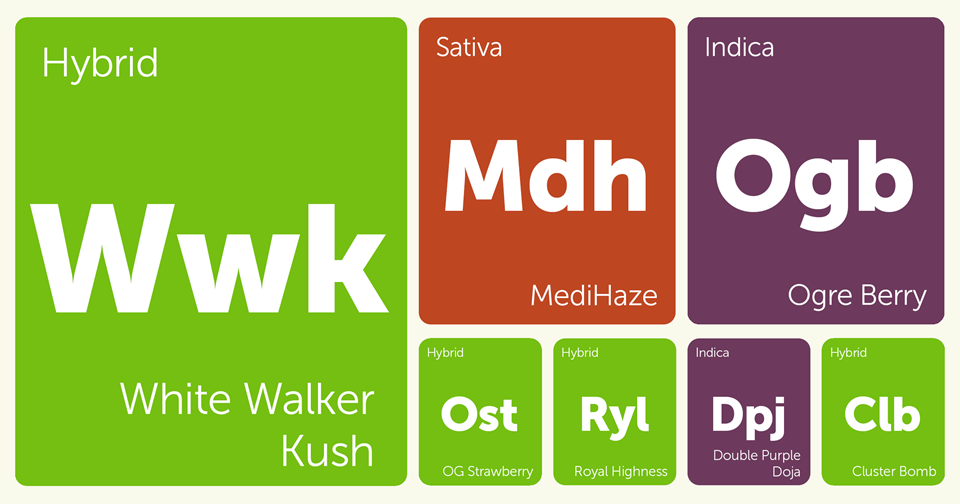New Strains Alert: White Walker Kush, MediHaze, OG Strawberry, Royal Highness, and More