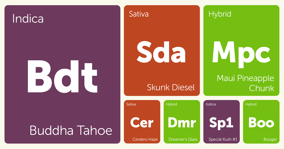 New Strains Alert: Buddha Tahoe, Skunk Dawg, Cerebro Haze, Maui Pineapple Chunk, and More