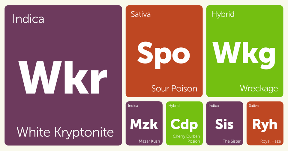 New Strains Alert: Sour Poison, The Sister, Wreckage, Royal Haze, and More