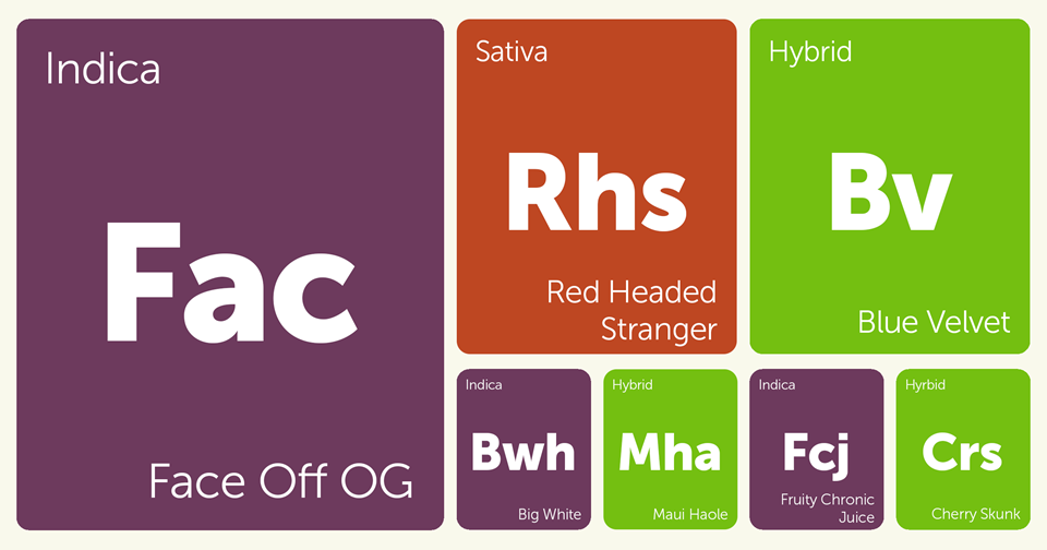 New Strains Alert: Face Off OG, Red Headed Stranger, Blue Velvet, Big White, and More