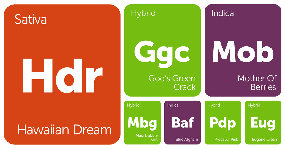 New Strains Alert: Hawaiian Dream, Blue Afghani, Maui Bubble Gift, God's Green Crack, and More