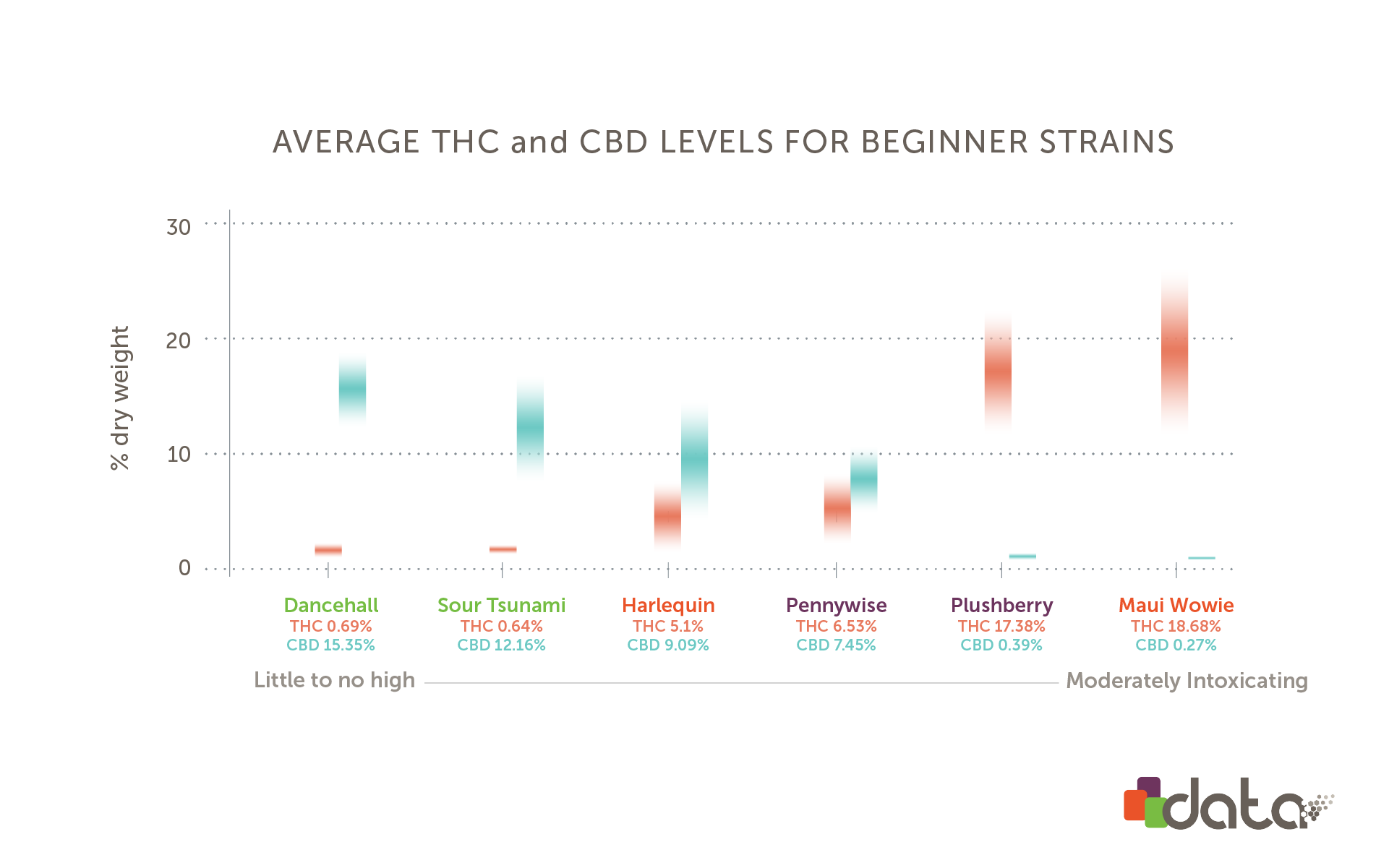graph of average thc & cbd levels in marijuana strains for beginners