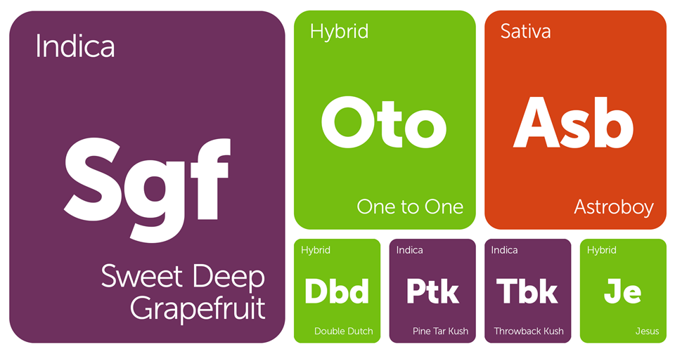 New Strains Alert: Jesus, Double Dutch, Astroboy, Pine Tar Kush, and More