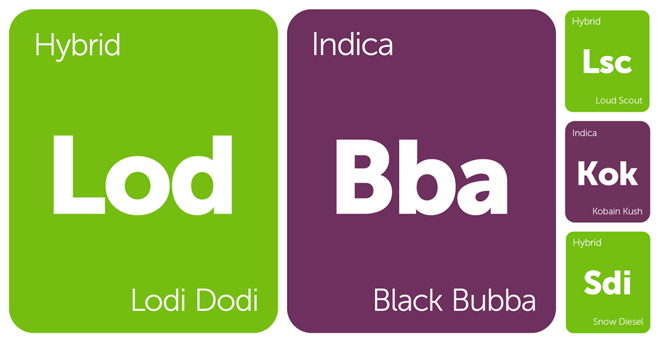 New Strains Alert: Lodi Dodi, Black Bubba, Loud Scout, ChemWreck, and More