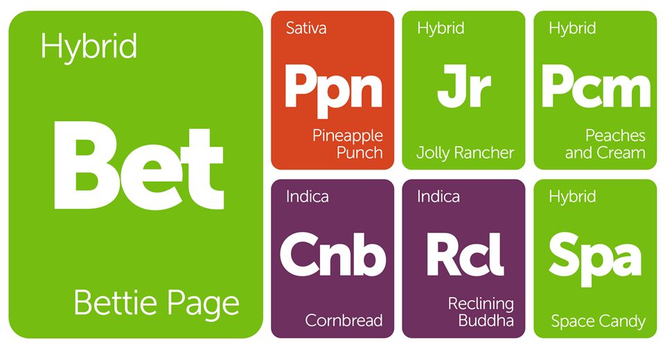 New Strains Alert: Bettie Page, Space Candy, Jolly Rancher, Pineapple Punch and More