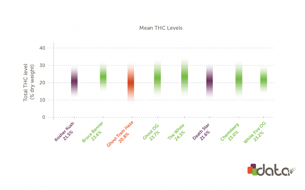 THC levels in strongest weed strains