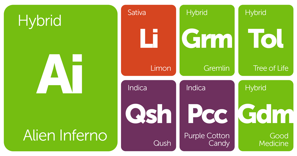 New Strains Alert: Gremlin, Purple Cotton Candy, Tree of Life, Qush, and More