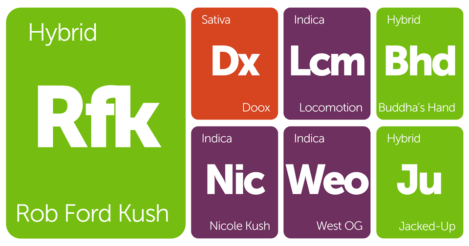 New Strains Alert: Rob Ford Kush, Buddha's Hand, Doox, Nicole Kush, and More