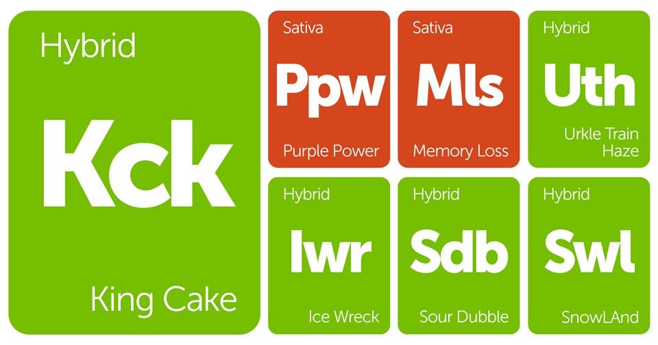 New Strains Alert: King Cake, Memory Loss, Urkle Train Haze, and More