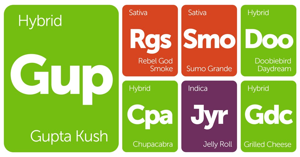 New Strains Alert: Gupta Kush, Grilled Cheese, Rebel God Smoke, and More