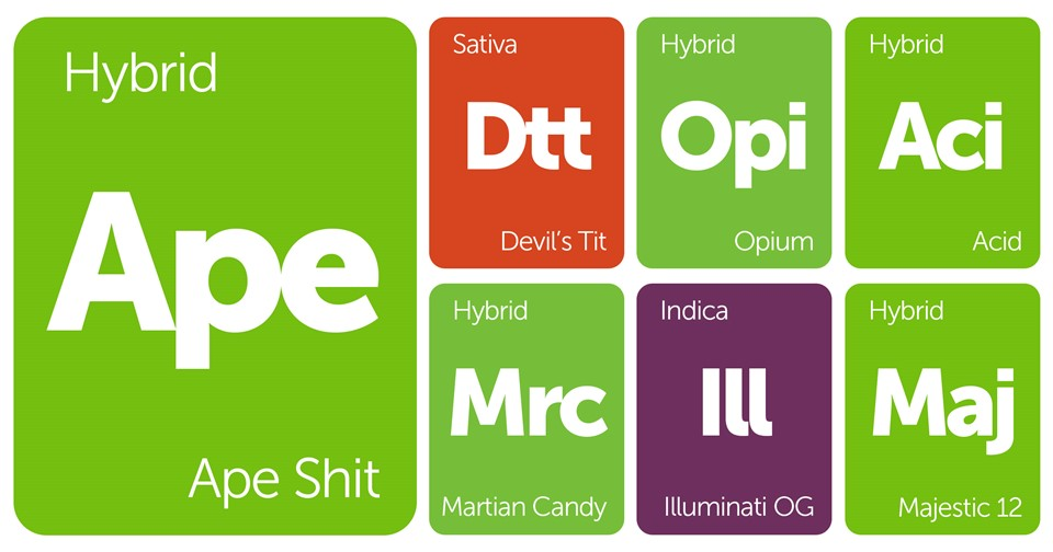 New Strains Alert: Ape Shit, Devil's Tit, Illuminati, Acid, and More