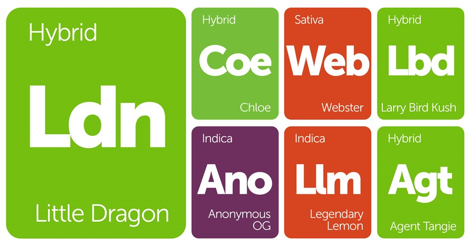 New Strains Alert: Legendary Lemon, Larry Bird Kush, Agent Tangie, and More