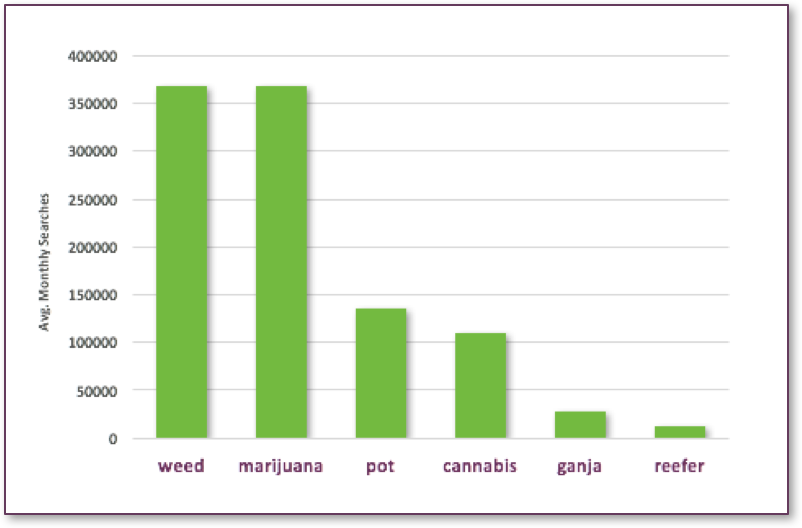weed vs. marijuana vs. cannabis search volume in Google