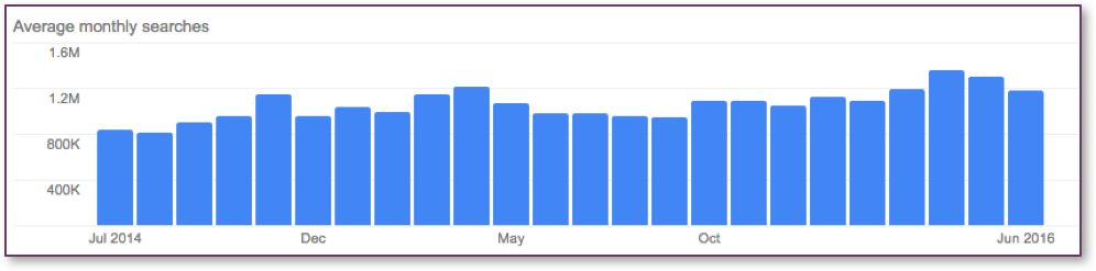 "Collective Search Volume for ""Cannabis"" Subtopics in Google"